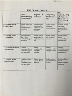 Rubric for art